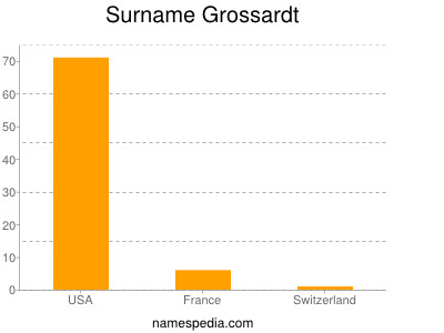 Surname Grossardt