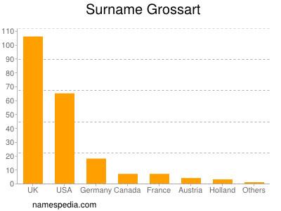 Surname Grossart