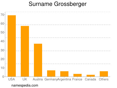 Surname Grossberger