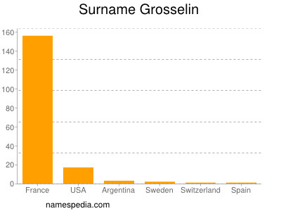Surname Grosselin