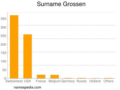 Surname Grossen