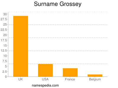 Surname Grossey