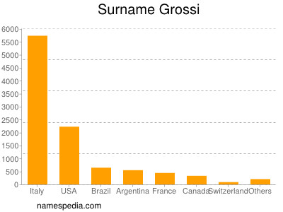 Surname Grossi