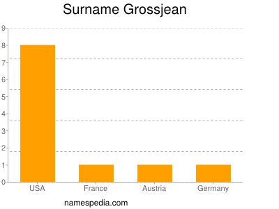 Surname Grossjean