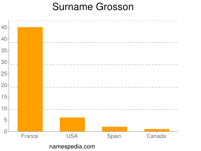 Surname Grosson