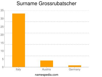 Surname Grossrubatscher