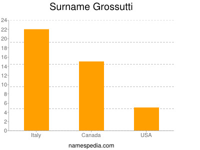 Surname Grossutti