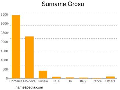 Surname Grosu