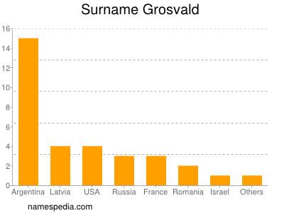 Surname Grosvald
