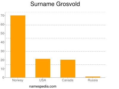 Surname Grosvold