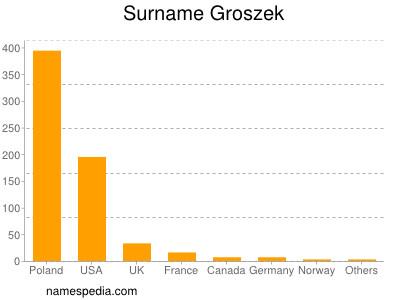 Surname Groszek