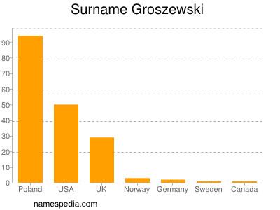 Surname Groszewski