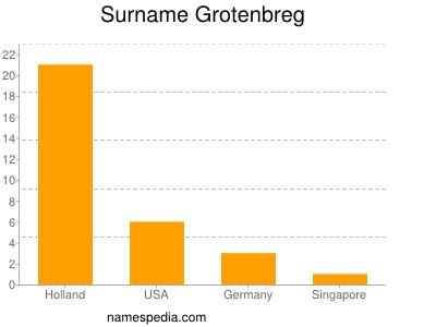 Surname Grotenbreg