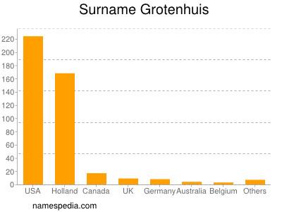 Surname Grotenhuis