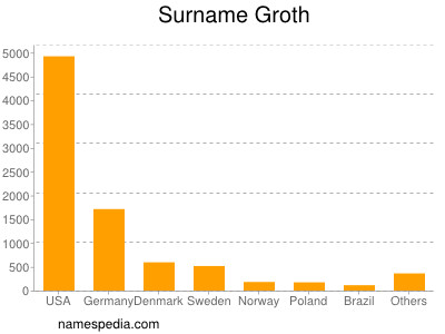 Surname Groth