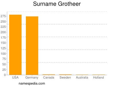 Surname Grotheer