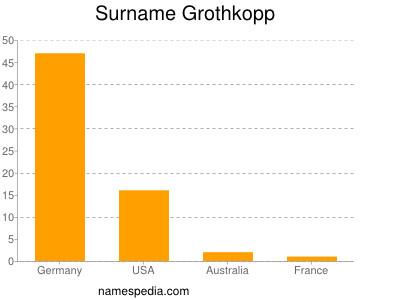 Surname Grothkopp