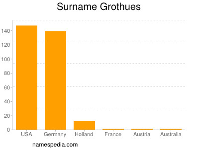 Surname Grothues