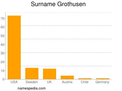 Surname Grothusen