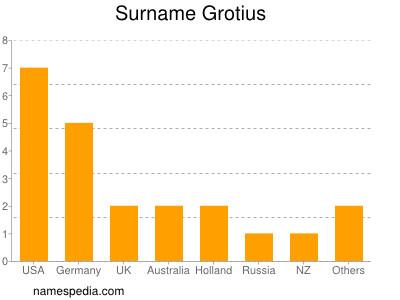 Surname Grotius