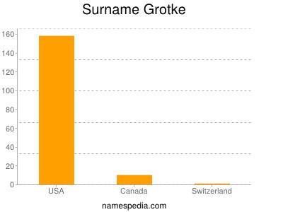 Surname Grotke