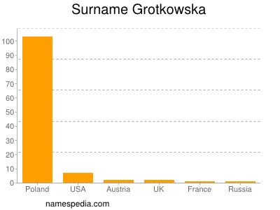 Surname Grotkowska