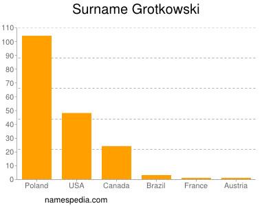 Surname Grotkowski