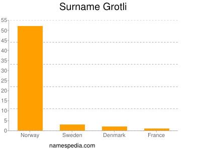 Surname Grotli