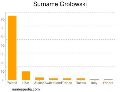 Surname Grotowski