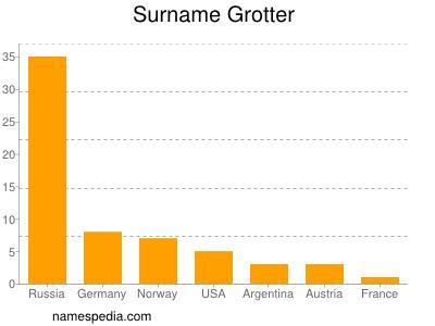 Surname Grotter