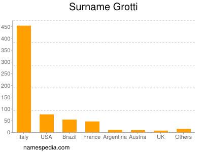 Surname Grotti