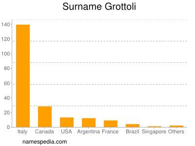 Surname Grottoli
