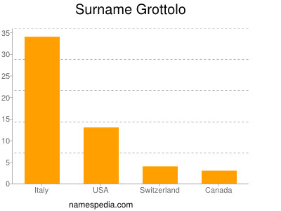 Surname Grottolo