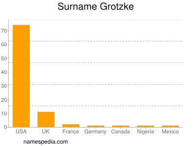 Surname Grotzke