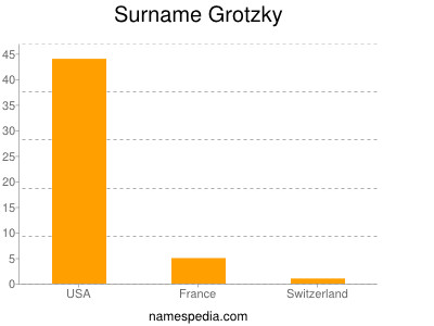 Surname Grotzky