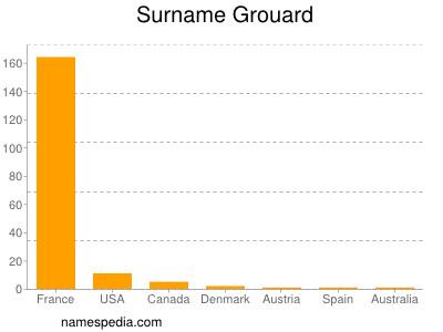 Surname Grouard