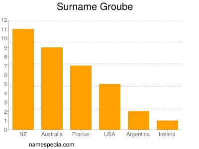 Surname Groube