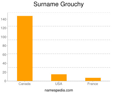 Surname Grouchy