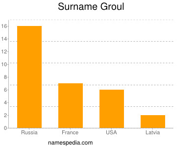 Surname Groul