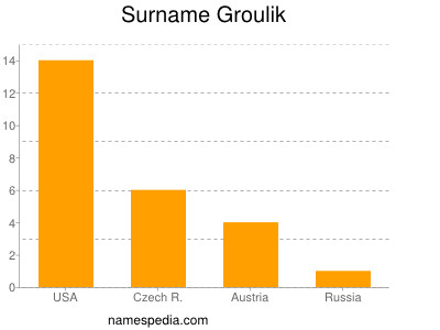 Surname Groulik