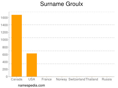 Surname Groulx