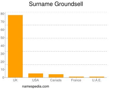 Surname Groundsell