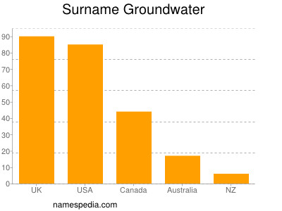 Surname Groundwater