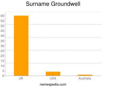 Surname Groundwell