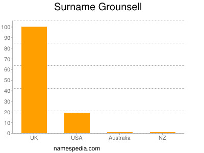 Surname Grounsell