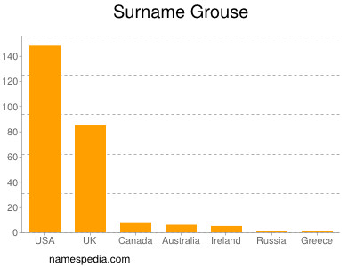 Surname Grouse