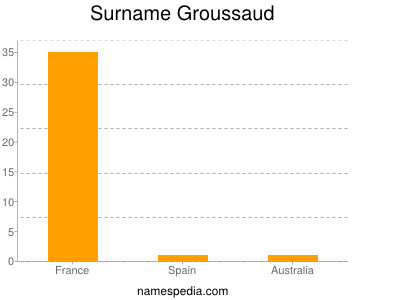 Surname Groussaud