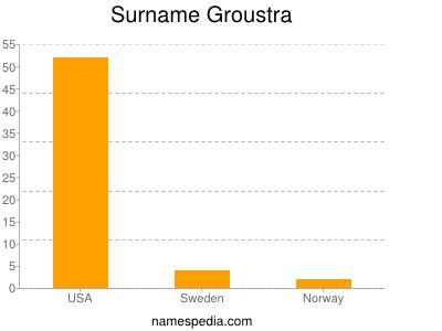 Surname Groustra