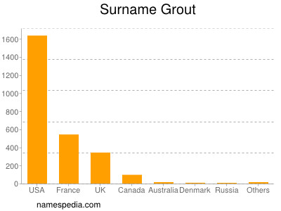 Surname Grout