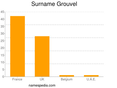 Surname Grouvel